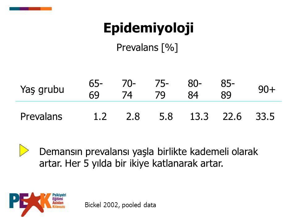 Epidemiyoloji Prevalans [%] 65-69 70-74 75-79 80-84 85-89 Yaş grubu